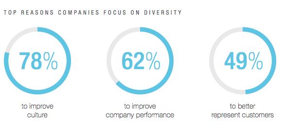 Focus Diversity