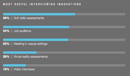Most Interviewing Innovations