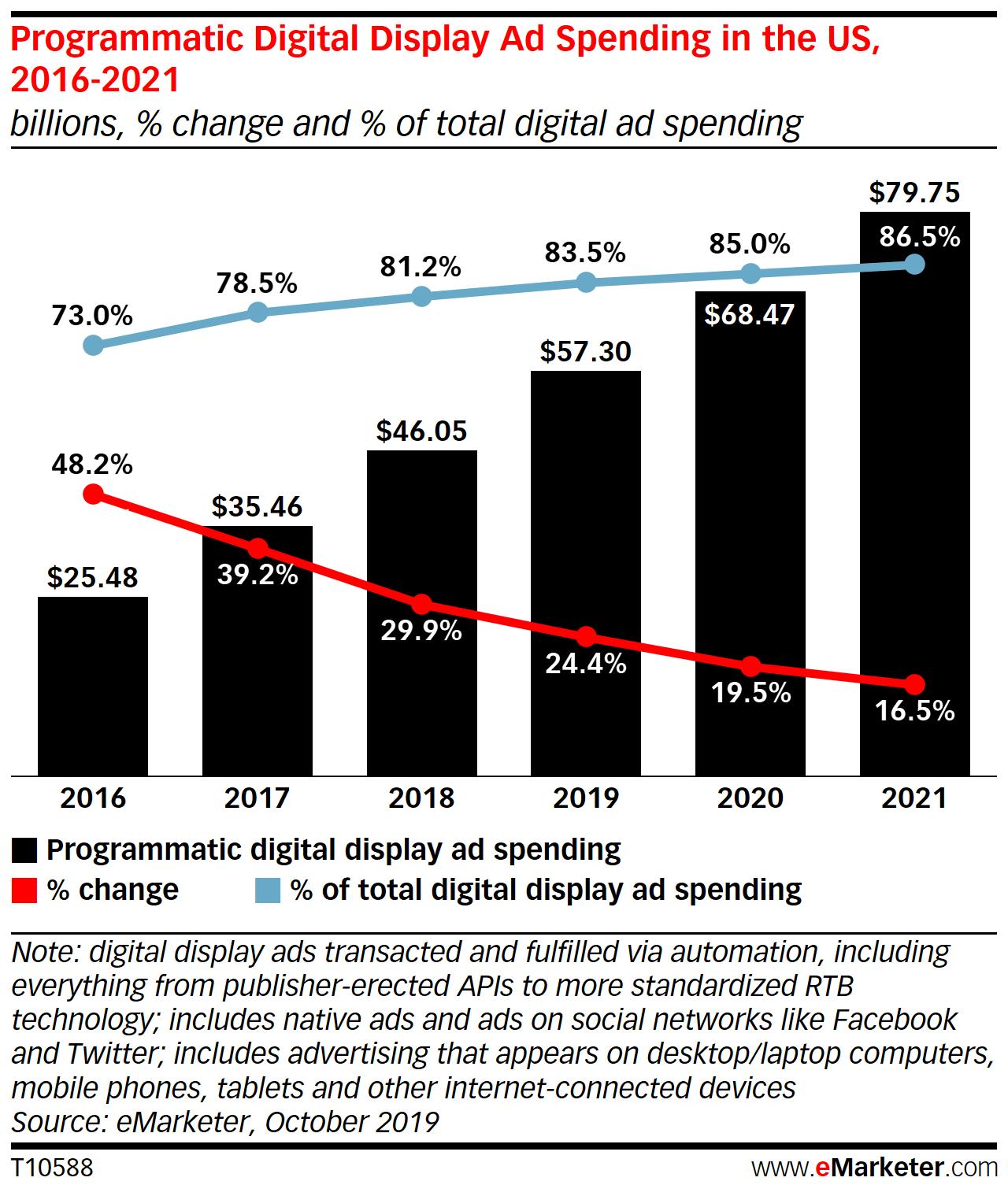 aumento spesa pubblicitaria programmatic advertising